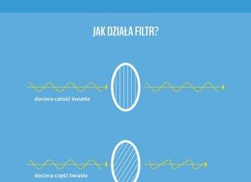 Co wiesz o filtrach polaryzacyjnych?